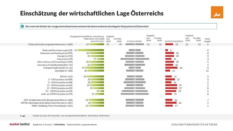 Grafik zur einschätzung der wirtschaftlichen Lage Österreichs