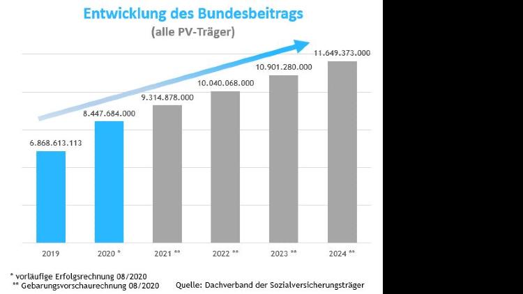 Balkengrafik zur eben beschriebenen Entwicklung und Prognose des Bundesbeitrags