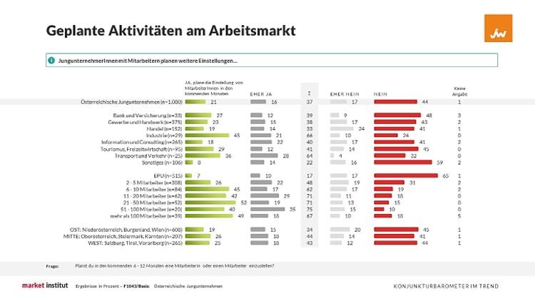 Grafik zu geplanten Aktivitäten am Arbeitsmarkt