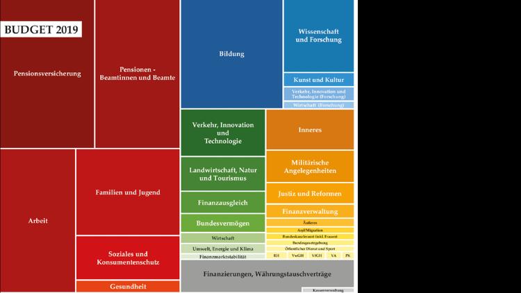 Flächendiagramm Budgetanteile 2019