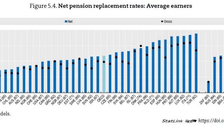 Balkendiagramm internationaler Vergleich der Pensions-Nettoersatzrate